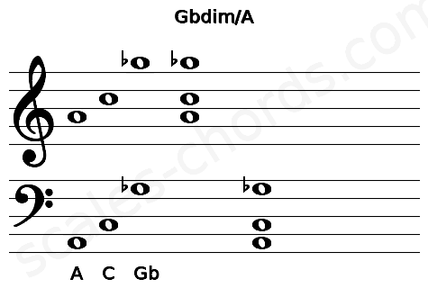 Musical staff for the Gbdim/A chord