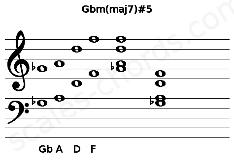 Musical staff for the Gbm(maj7)#5 chord