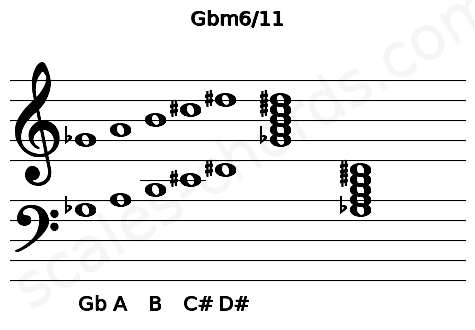 Musical staff for the Gbm6/11 chord