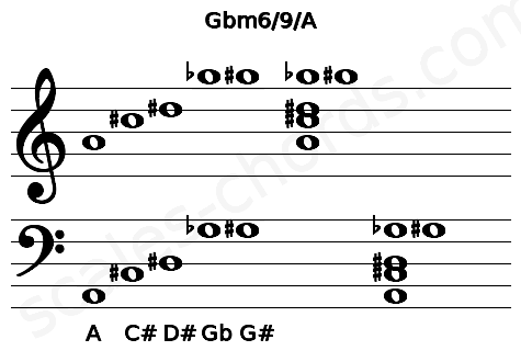 Musical staff for the Gbm6/9/A chord