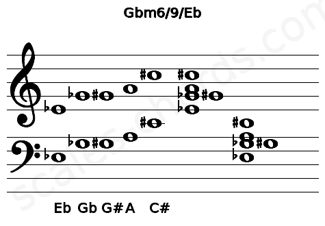 Musical staff for the Gbm6/9/Eb chord