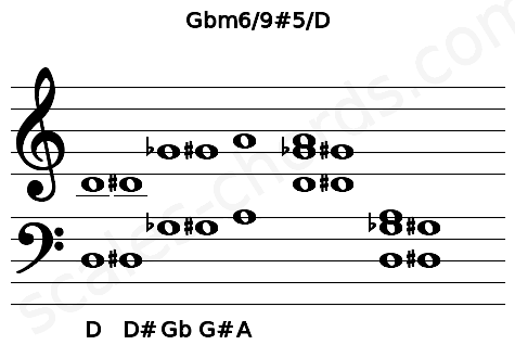 Musical staff for the Gbm6/9#5/D chord