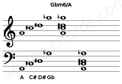 Musical staff for the Gbm6/A chord