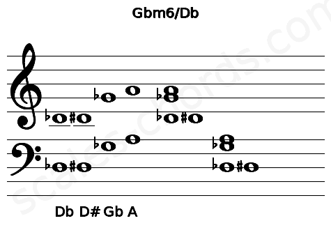 Musical staff for the Gbm6/Db chord