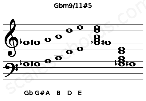 Musical staff for the Gbm9/11#5 chord