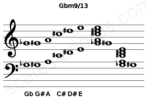Musical staff for the Gbm9/13 chord