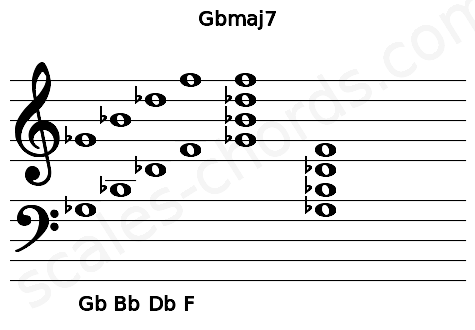 Musical staff for the Gbmaj7 chord