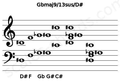 Musical staff for the Gbmaj9/13sus/D# chord