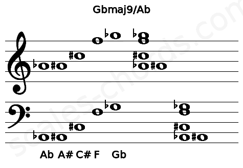 Musical staff for the Gbmaj9/Ab chord