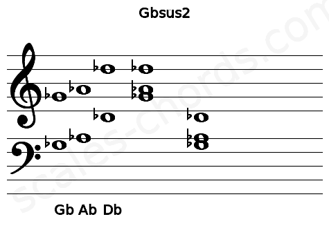 Musical staff for the Gbsus2 chord