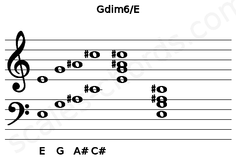 Musical staff for the Gdim6/E chord