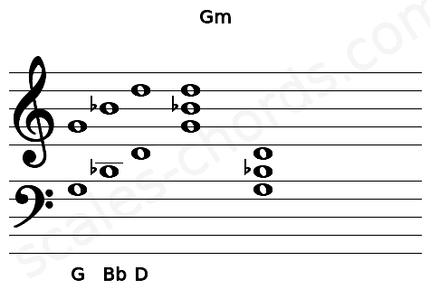 Musical staff for the Gm chord