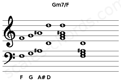 Musical staff for the Gm7/F chord