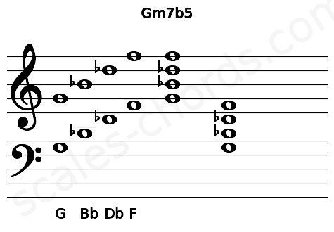 Musical staff for the Gm7b5 chord