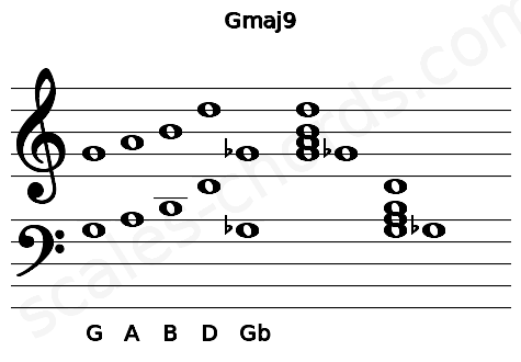 Musical staff for the Gmaj9 chord
