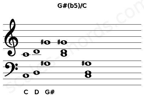 Musical staff for the G#(b5)/C chord