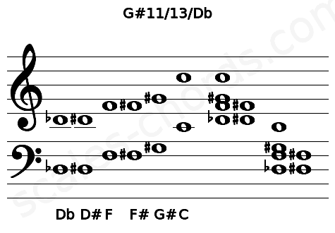 Musical staff for the G#11/13/Db chord
