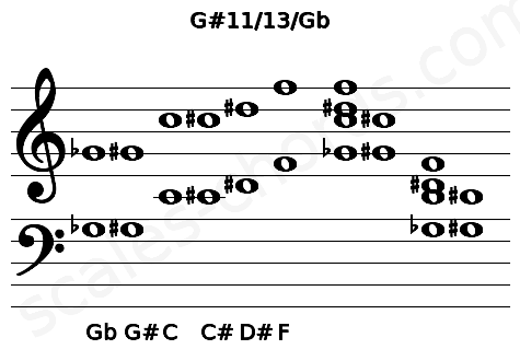 Musical staff for the G#11/13/Gb chord