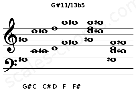 Musical staff for the G#11/13b5 chord