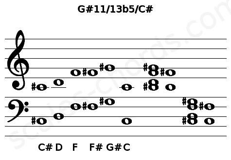 Musical staff for the G#11/13b5/C# chord