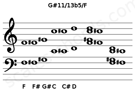 Musical staff for the G#11/13b5/F chord