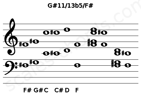 Musical staff for the G#11/13b5/F# chord