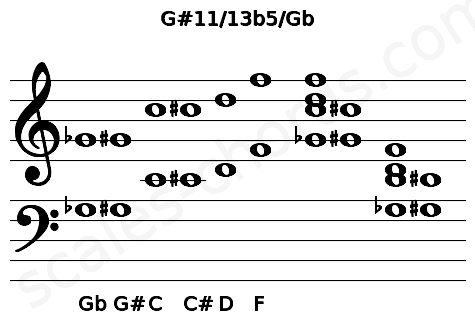 Musical staff for the G#11/13b5/Gb chord