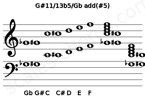 Musical staff for the G#11/13b5/Gb add(#5) chord