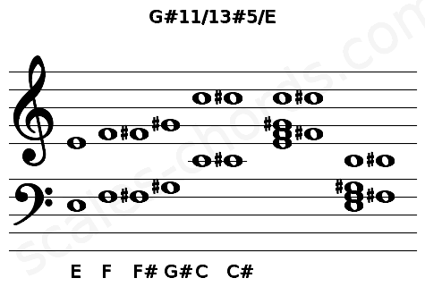 Musical staff for the G#11/13#5/E chord
