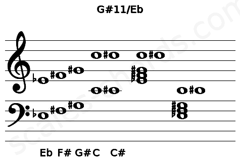 Musical staff for the G#11/Eb chord