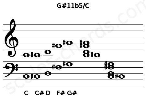 Musical staff for the G#11b5/C chord