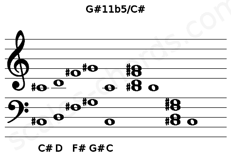 Musical staff for the G#11b5/C# chord