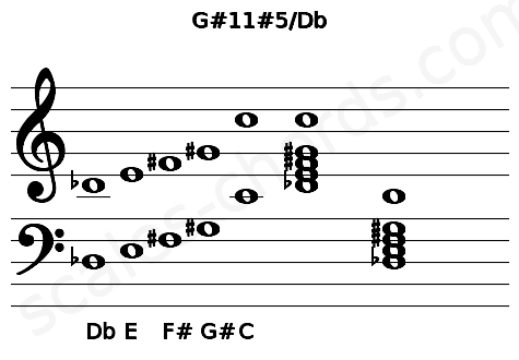 Musical staff for the G#11#5/Db chord