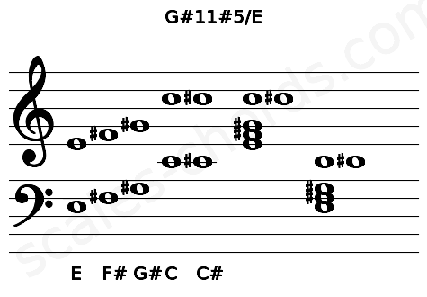 Musical staff for the G#11#5/E chord
