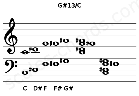 Musical staff for the G#13/C chord
