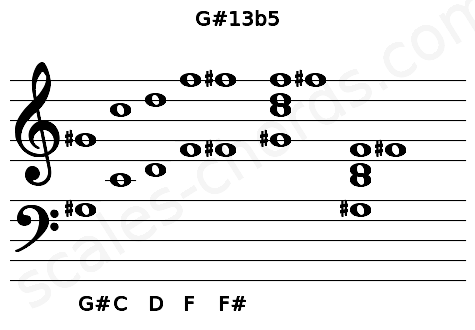 Musical staff for the G#13b5 chord