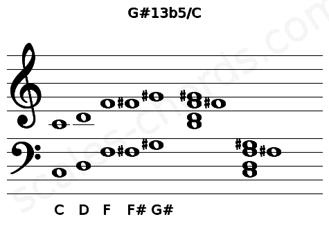 Musical staff for the G#13b5/C chord