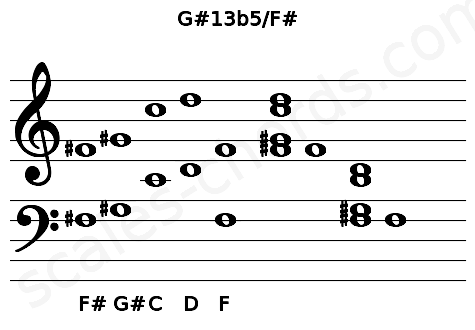Musical staff for the G#13b5/F# chord