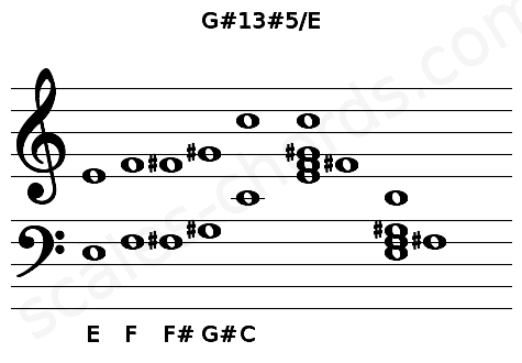 Musical staff for the G#13#5/E chord