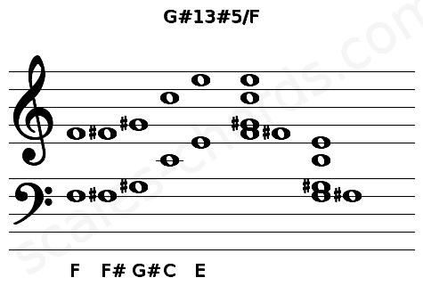 Musical staff for the G#13#5/F chord