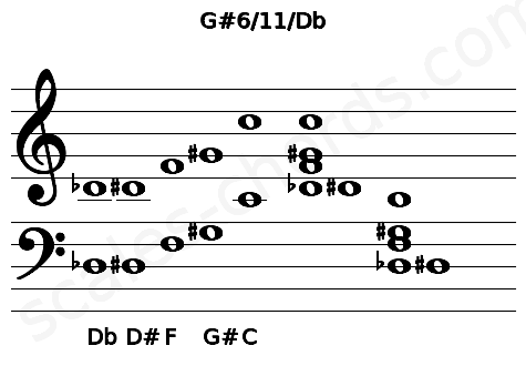 Musical staff for the G#6/11/Db chord