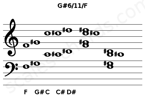 Musical staff for the G#6/11/F chord