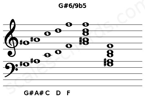 Musical staff for the G#6/9b5 chord