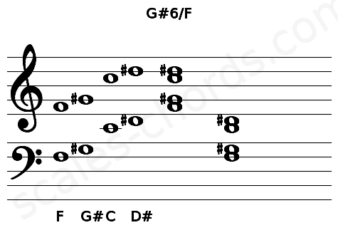 Musical staff for the G#6/F chord