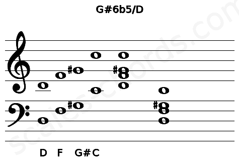 Musical staff for the G#6b5/D chord