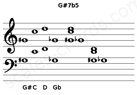 Musical staff for the G#7b5 chord