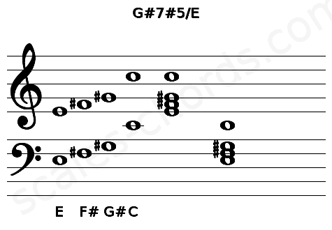 Musical staff for the G#7#5/E chord