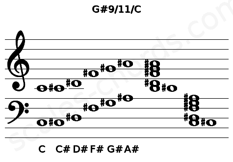 Musical staff for the G#9/11/C chord
