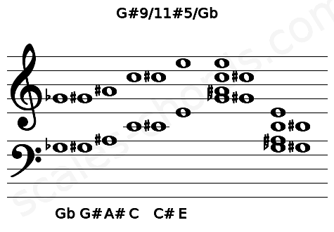 Musical staff for the G#9/11#5/Gb chord