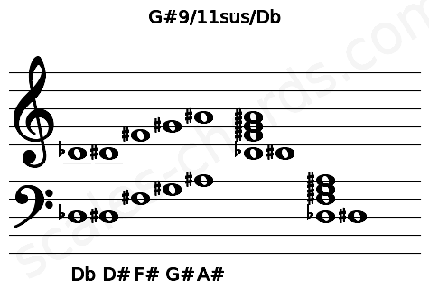 Musical staff for the G#9/11sus/Db chord